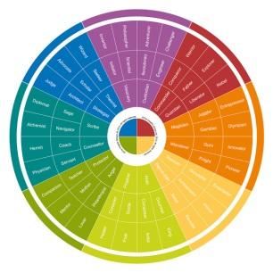 DD wheel